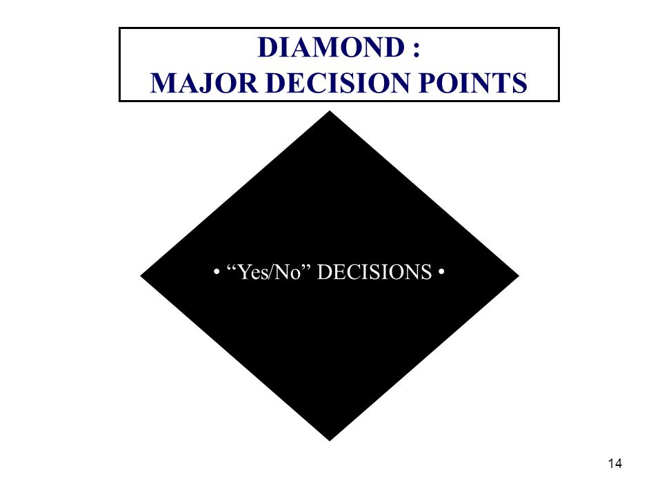 DIAMOND : MAJOR DECISION POINTS