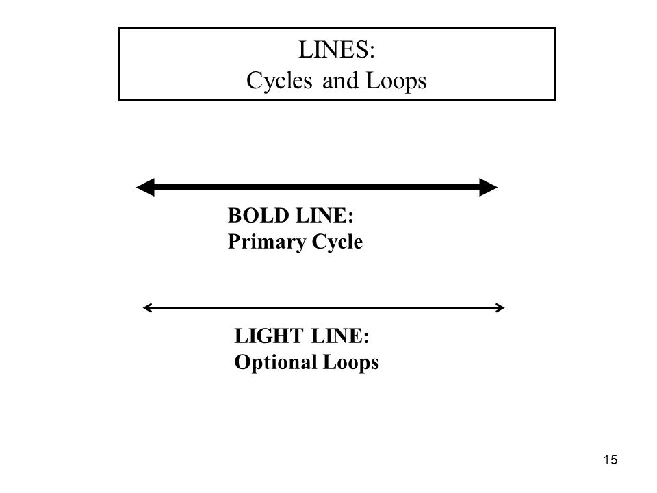 LINES: Cycles and Loops