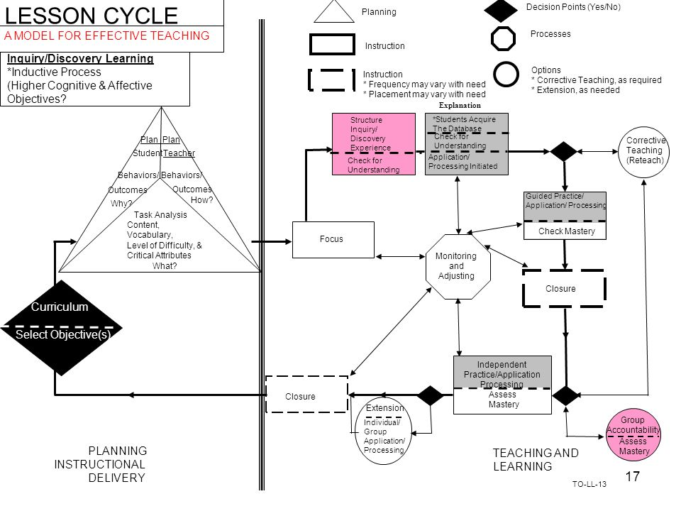 LESSON CYCLE A MODEL FOR EFFECTIVE TEACHING Inquiry/Discovery Learning