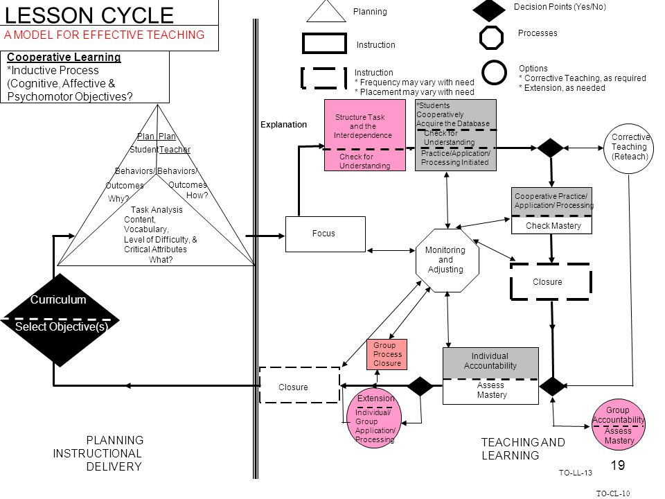 LESSON CYCLE A MODEL FOR EFFECTIVE TEACHING Cooperative Learning