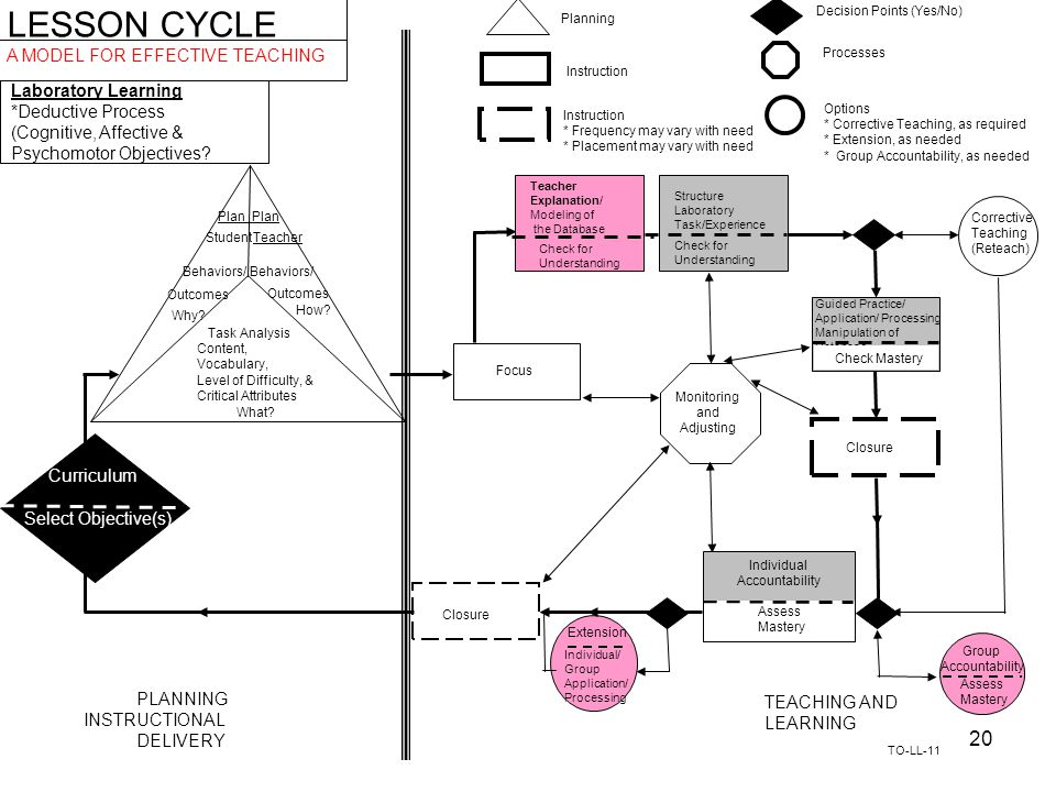 LESSON CYCLE A MODEL FOR EFFECTIVE TEACHING Laboratory Learning