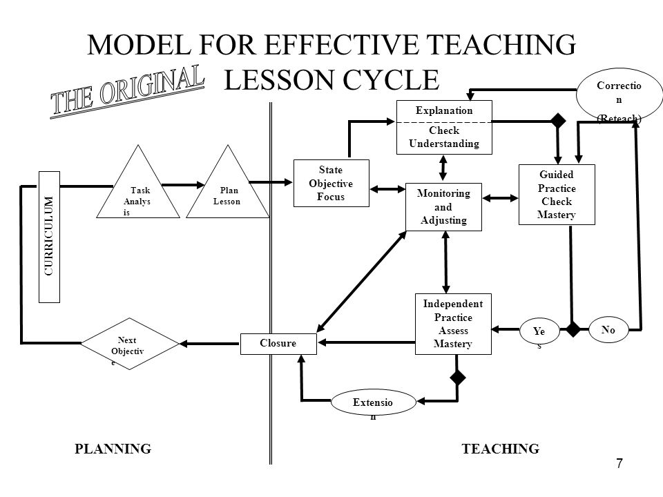 MODEL FOR EFFECTIVE TEACHING LESSON CYCLE