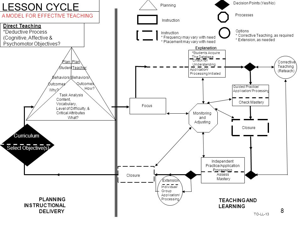 LESSON CYCLE A MODEL FOR EFFECTIVE TEACHING Direct Teaching