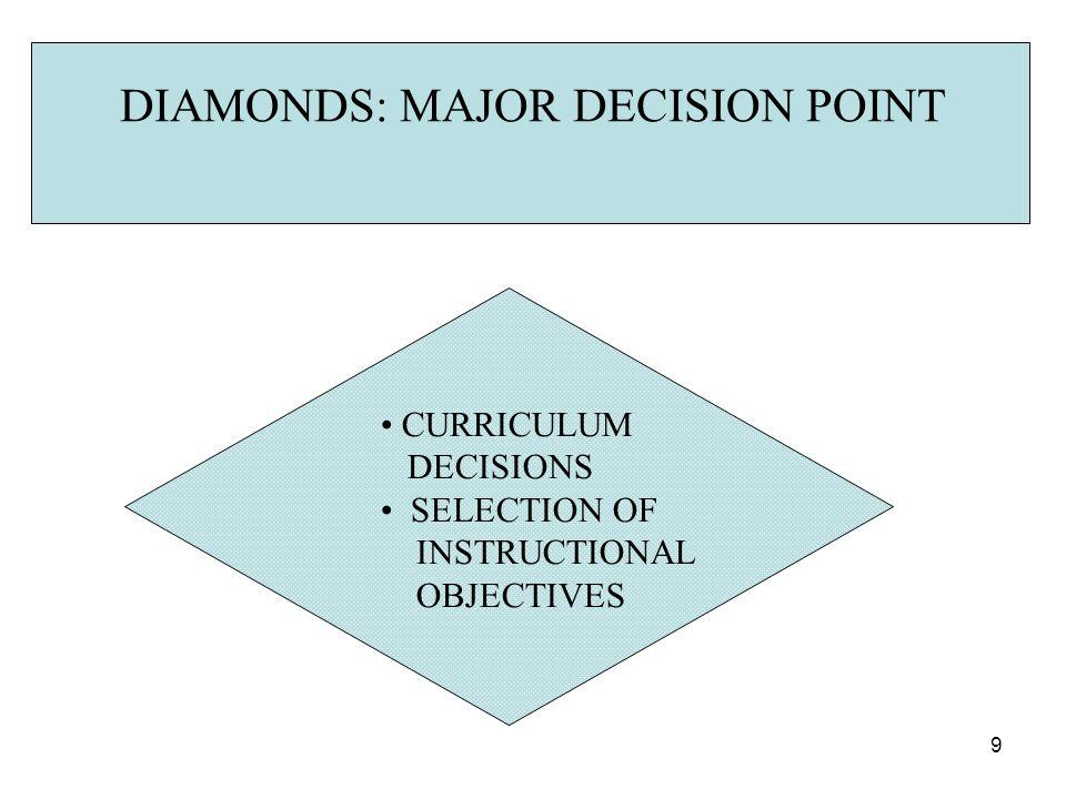 DIAMONDS: MAJOR DECISION POINT