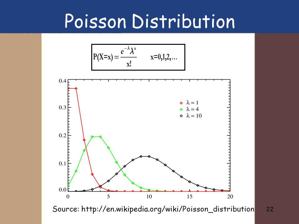 Poisson Distribution Source: http://en.wikipedia.org/wiki/Poisson_distribution