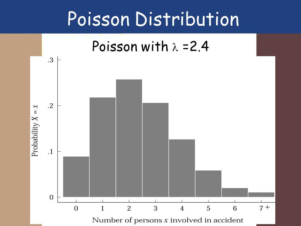 Poisson Distribution Poisson with  =2.4