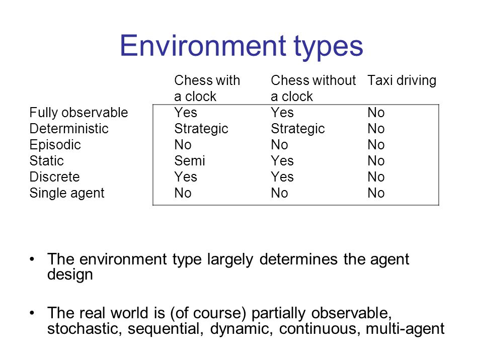 Environment types Chess with Chess without Taxi driving. a clock a clock. Fully observable Yes Yes No.