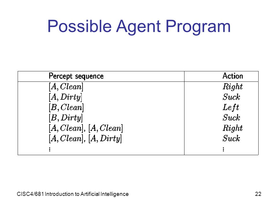 Possible Agent Program