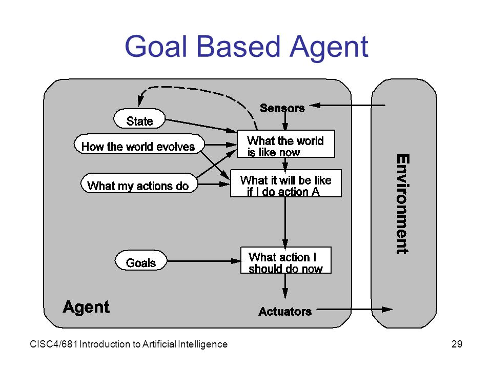Goal Based Agent CISC4/681 Introduction to Artificial Intelligence