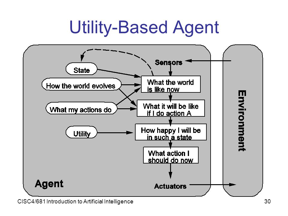 Utility-Based Agent CISC4/681 Introduction to Artificial Intelligence