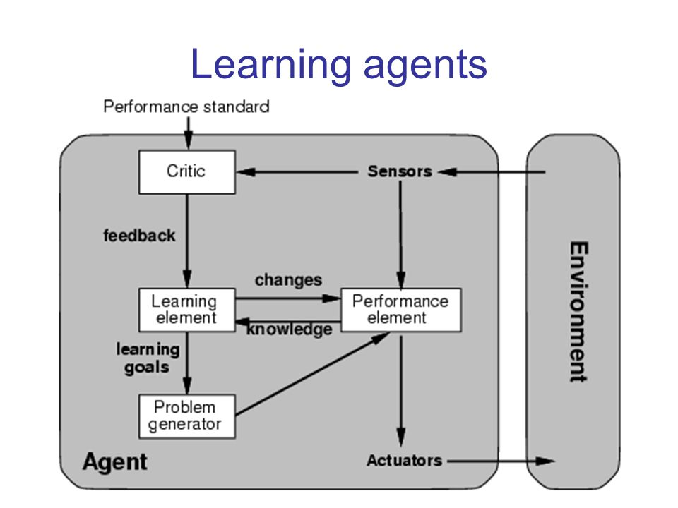 Learning agents Finally, learning agents…