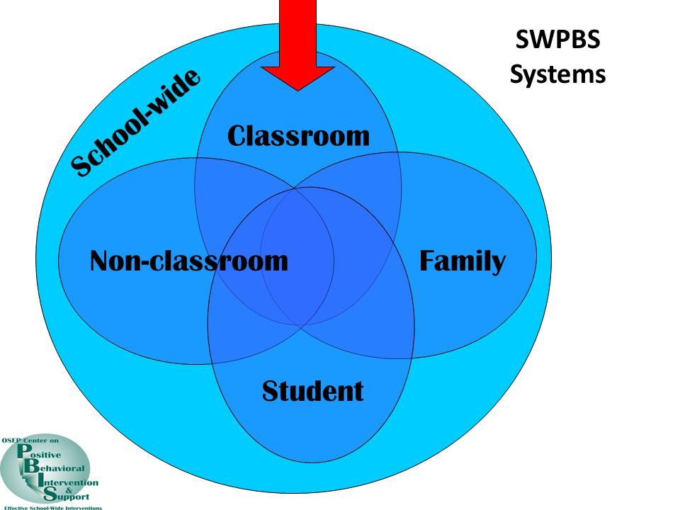 SWPBS Systems School-wide Classroom Non-classroom Family Student