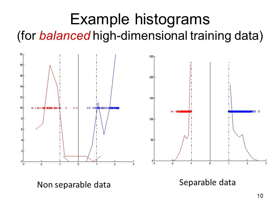 Example histograms (for balanced high-dimensional training data)