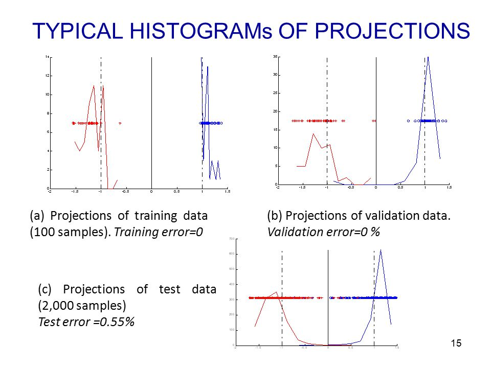 TYPICAL HISTOGRAMs OF PROJECTIONS