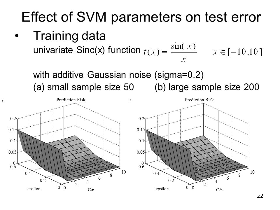 Effect of SVM parameters on test error