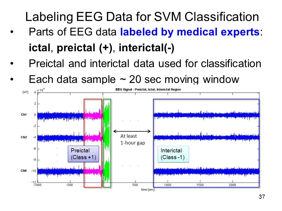 Labeling EEG Data for SVM Classification