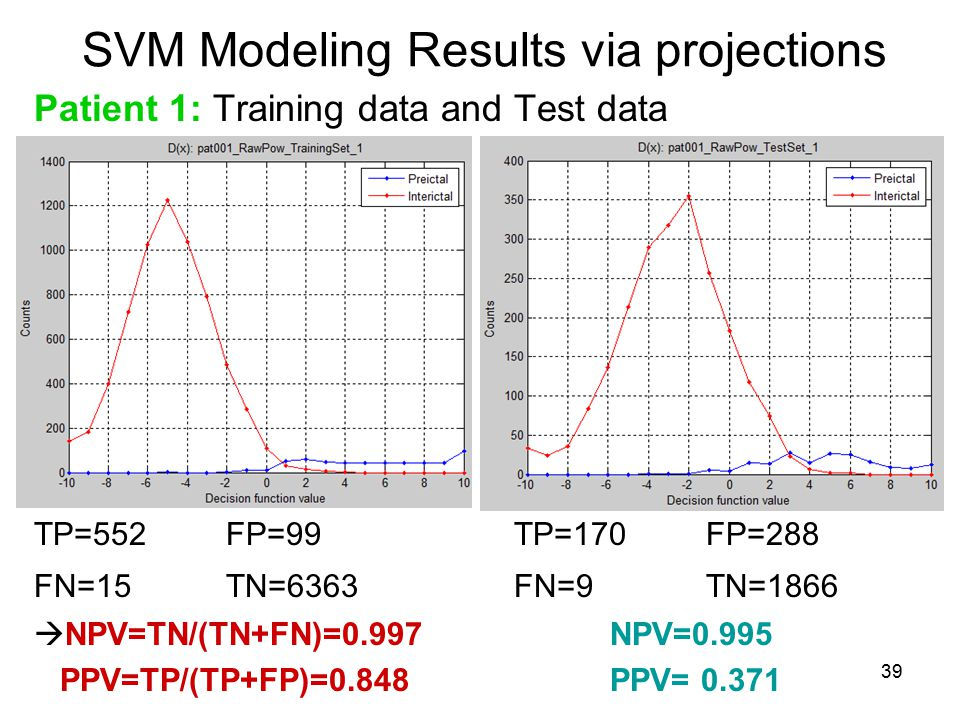 SVM Modeling Results via projections