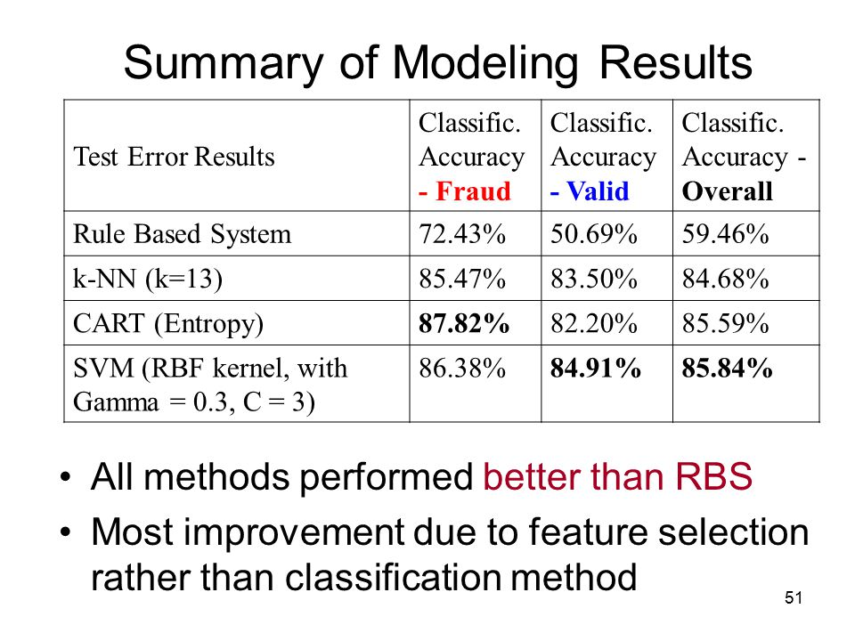 Summary of Modeling Results
