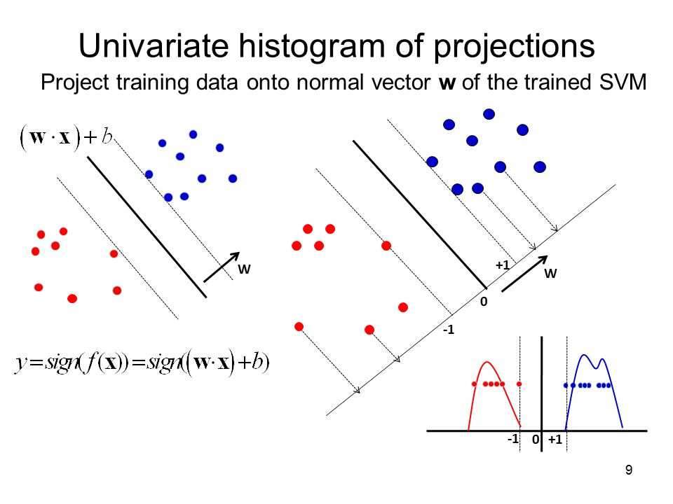 Univariate histogram of projections
