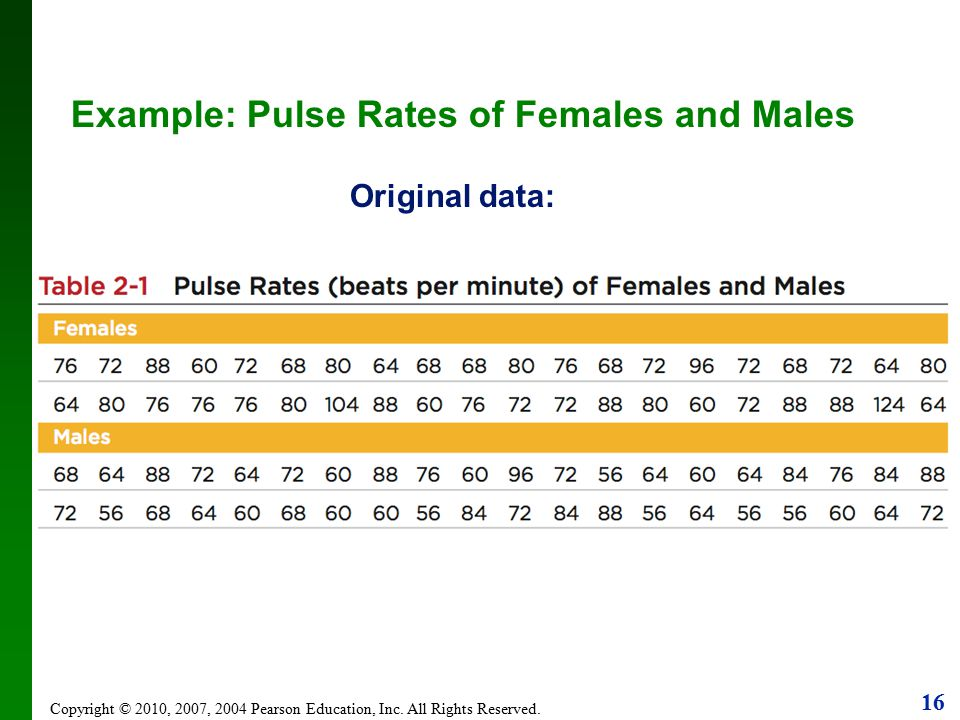 Example: Pulse Rates of Females and Males Original data: