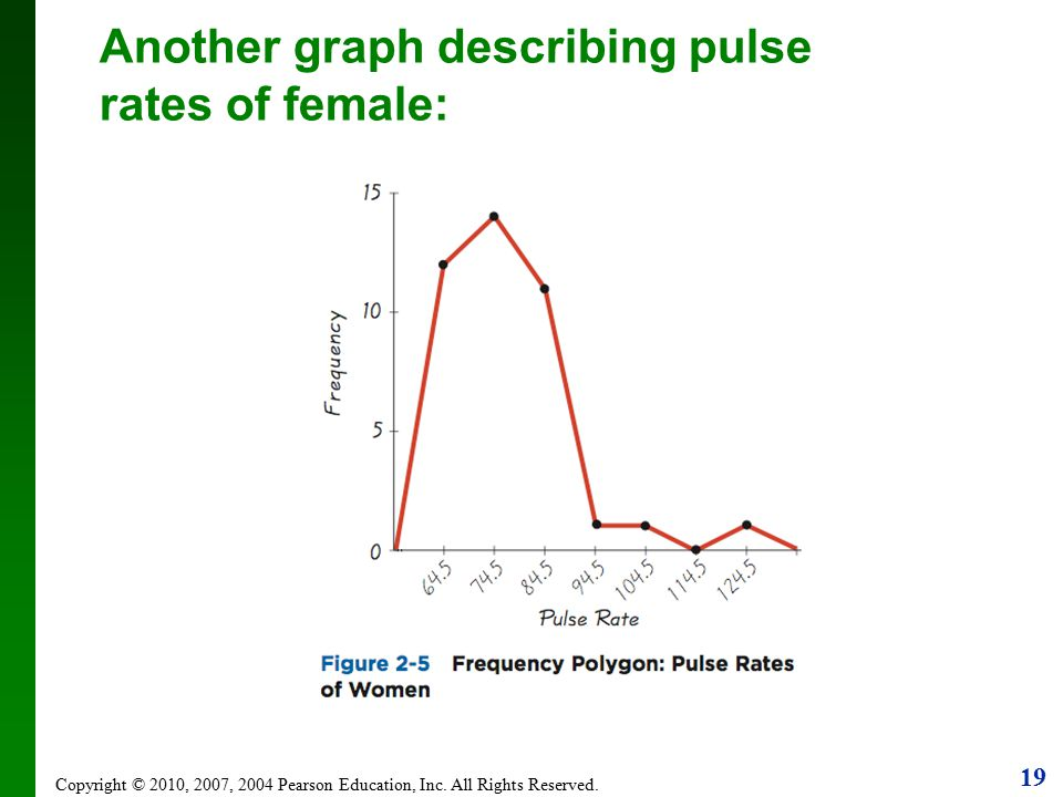 Another graph describing pulse rates of female: