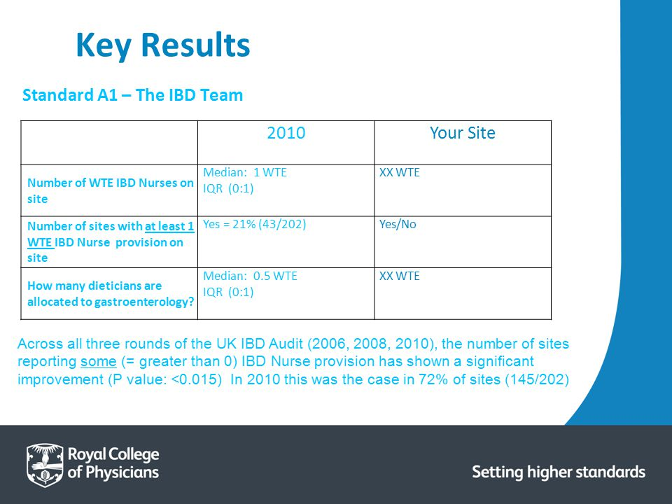 Key Results Standard A1 – The IBD Team 2010 Your Site