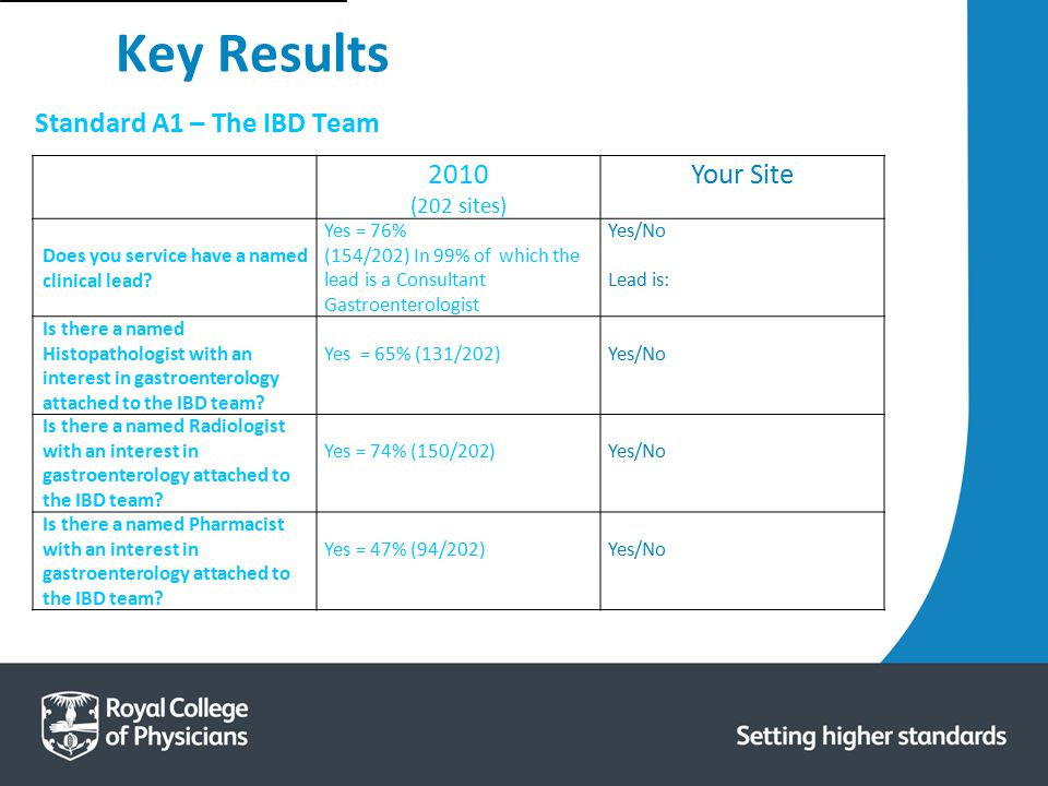 Key Results Standard A1 – The IBD Team 2010 Your Site (202 sites)
