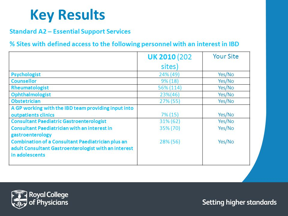 Key Results UK 2010 (202 sites) Your Site