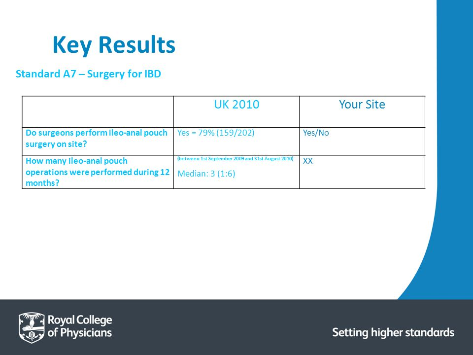 Key Results UK 2010 Your Site Standard A7 – Surgery for IBD