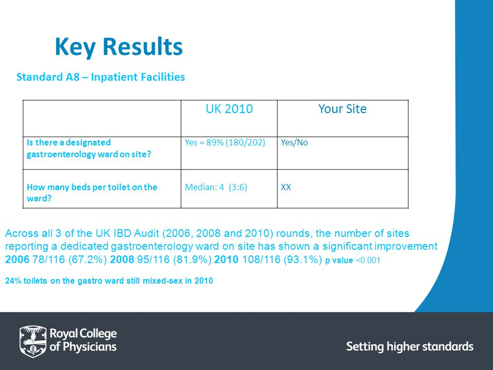 Key Results UK 2010 Your Site Standard A8 – Inpatient Facilities
