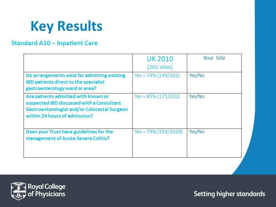 Key Results UK 2010 Standard A10 – Inpatient Care Your Site
