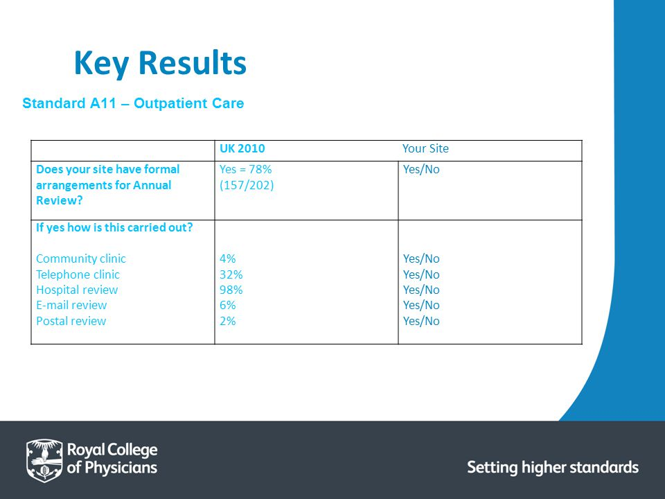 Key Results Standard A11 – Outpatient Care UK 2010 Your Site