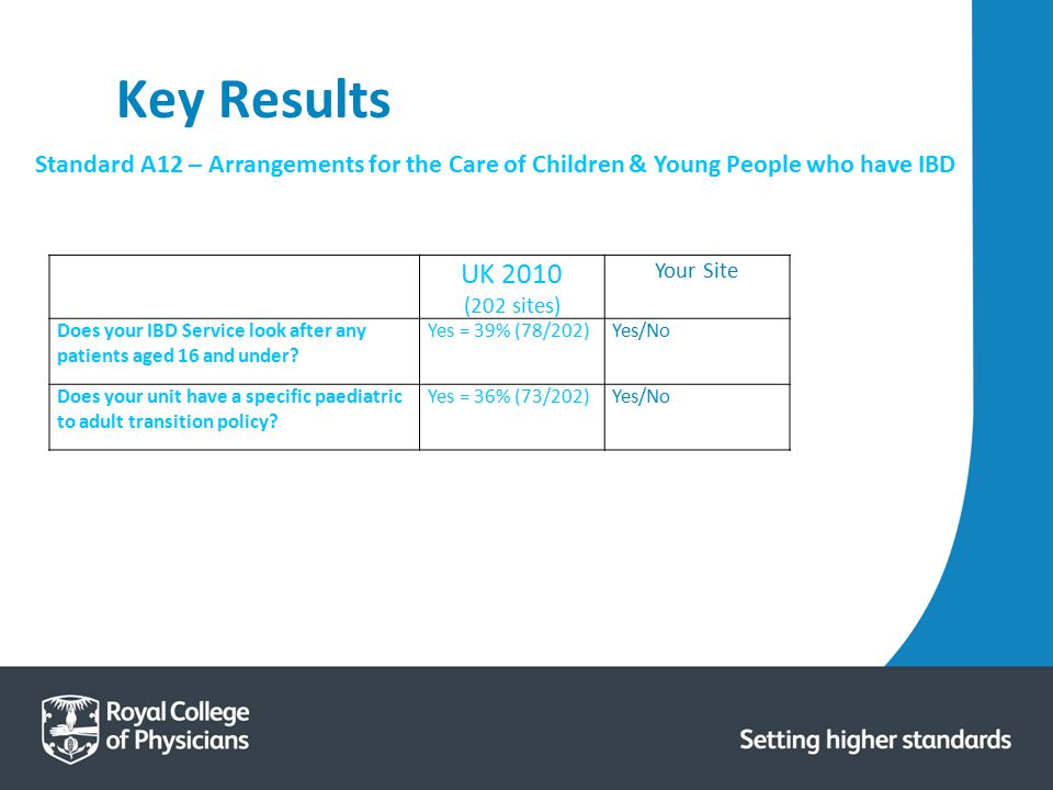 Key Results Standard A12 – Arrangements for the Care of Children & Young People who have IBD. UK 2010.