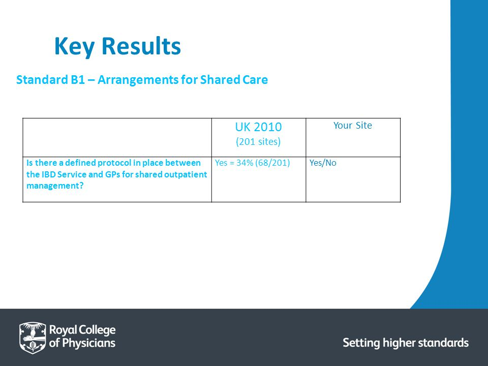 Key Results UK 2010 Standard B1 – Arrangements for Shared Care