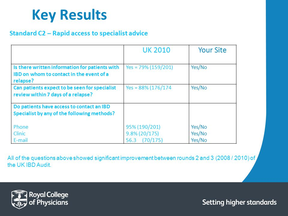 Key Results UK 2010 Your Site