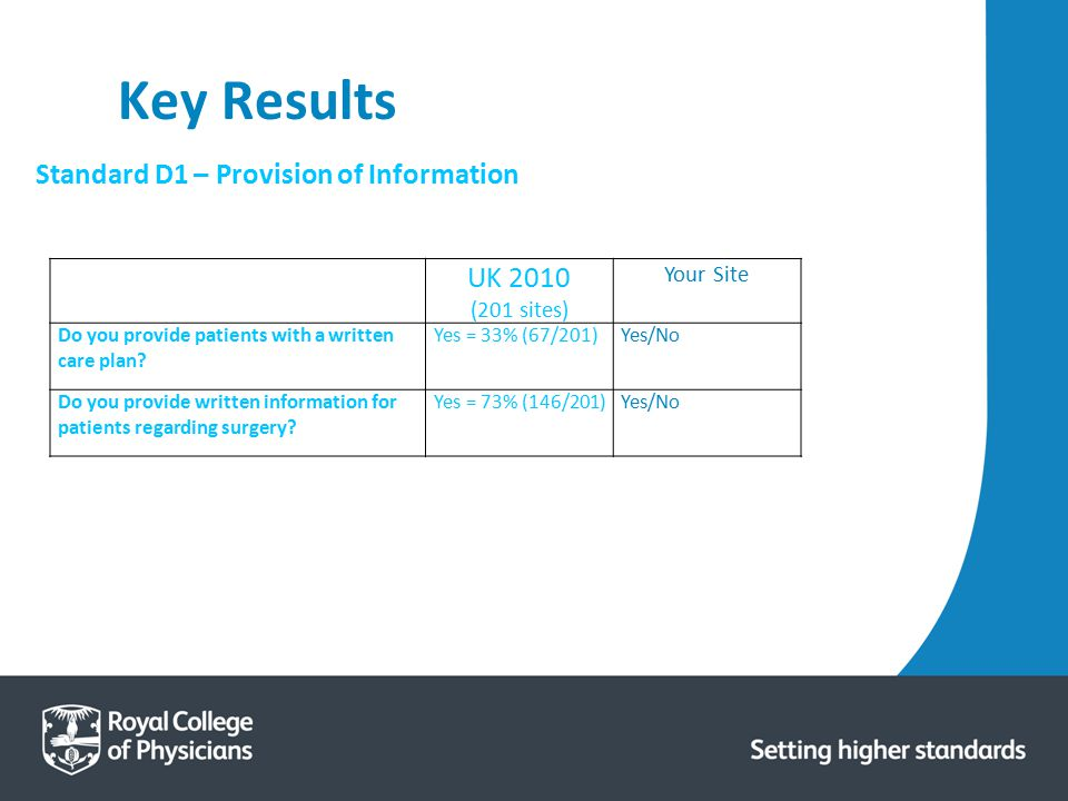 Key Results UK 2010 Standard D1 – Provision of Information Your Site