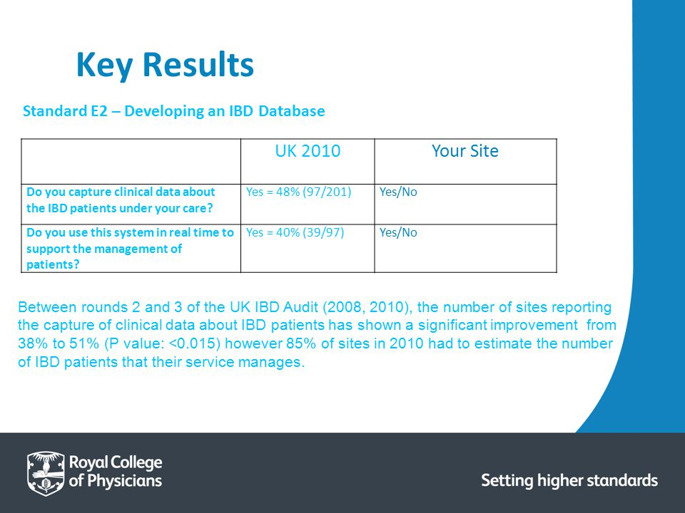 Key Results UK 2010 Your Site Standard E2 – Developing an IBD Database