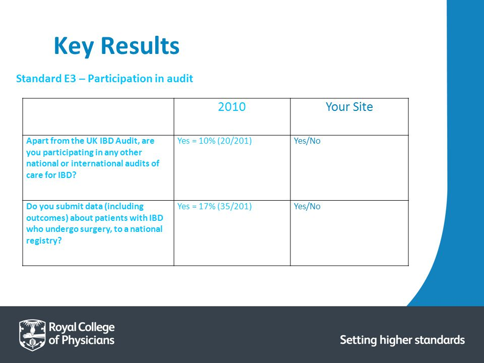 Key Results 2010 Your Site Standard E3 – Participation in audit