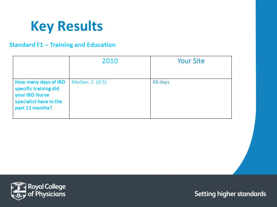Key Results 2010 Your Site Standard F1 – Training and Education