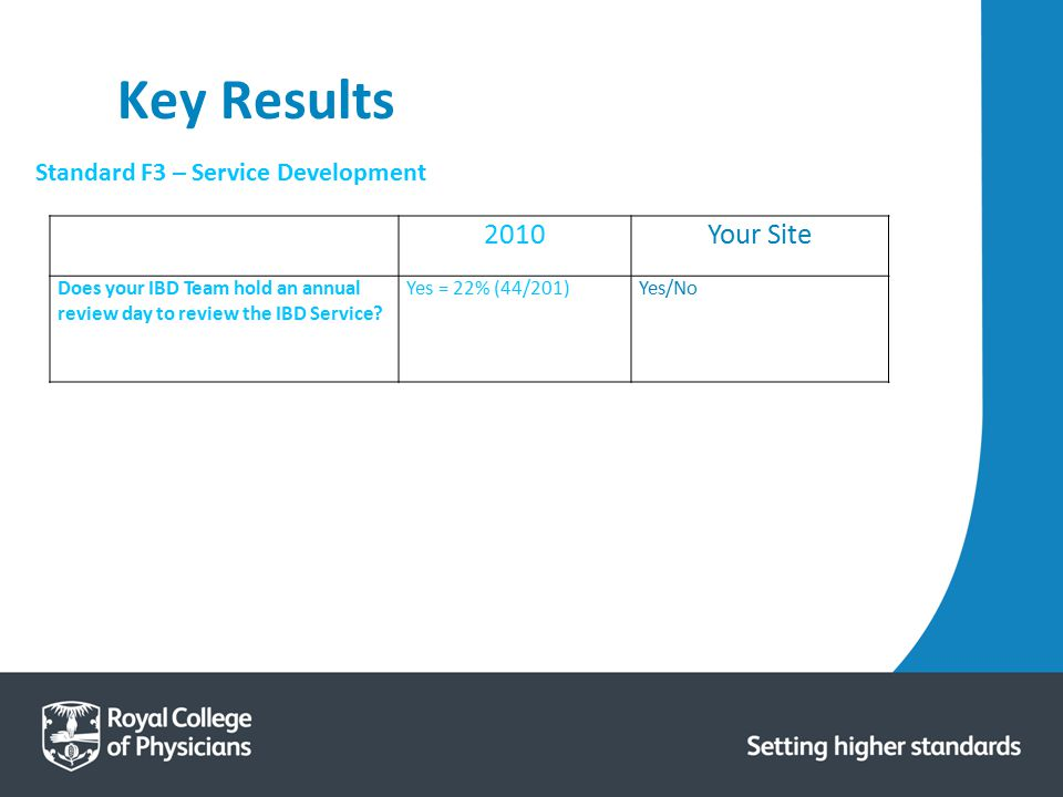 Key Results 2010 Your Site Standard F3 – Service Development