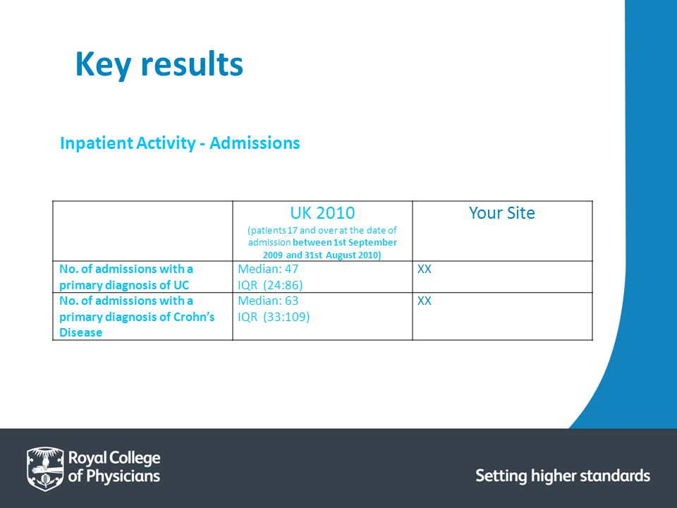 Key results Inpatient Activity - Admissions UK 2010 Your Site