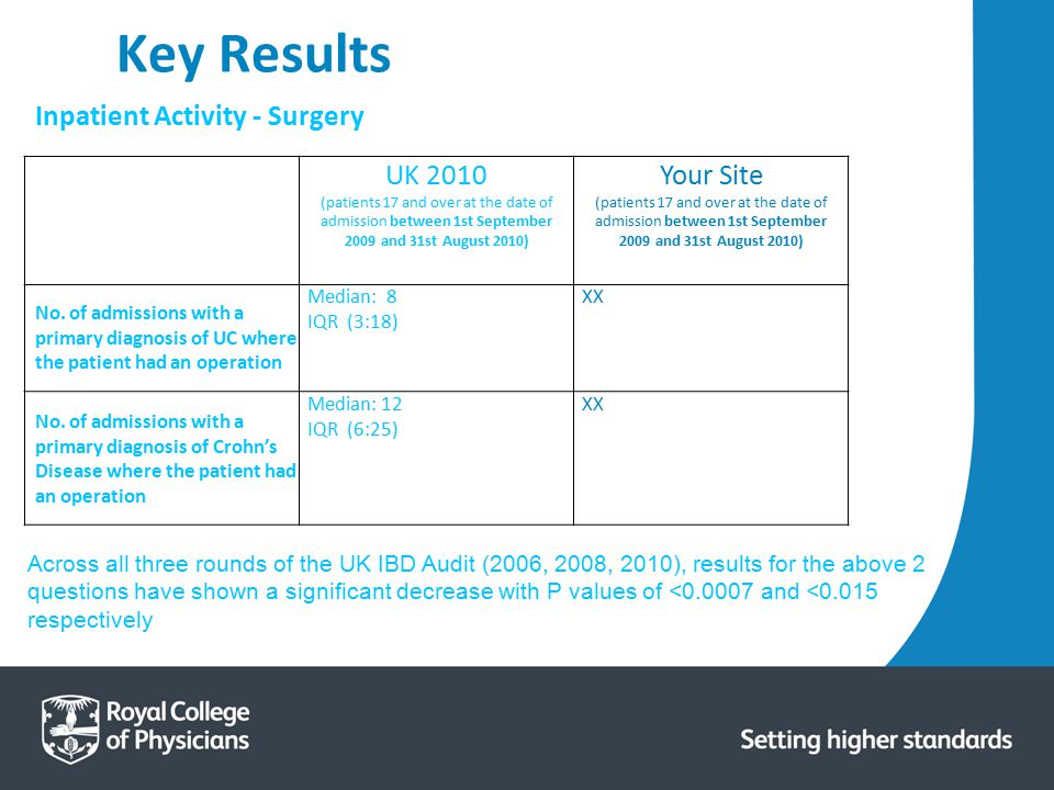 Key Results Inpatient Activity - Surgery UK 2010 Your Site