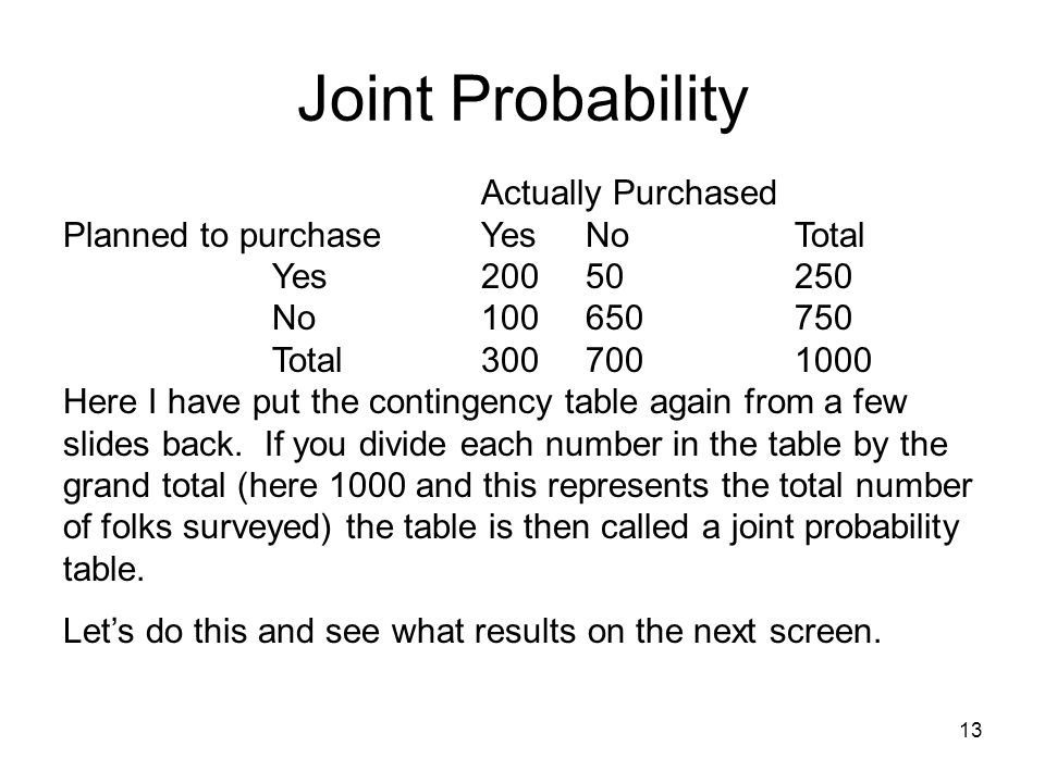 Joint Probability Planned to purchase Yes No Total Yes 200 50 250
