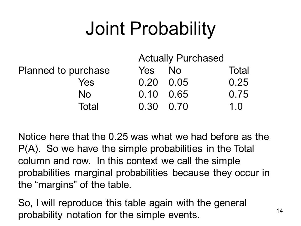 Joint Probability Planned to purchase Yes No Total Yes 0.20 0.05 0.25