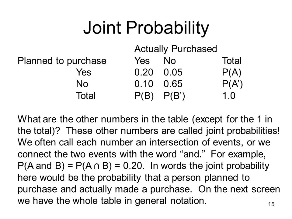 Joint Probability Planned to purchase Yes No Total Yes 0.20 0.05 P(A)