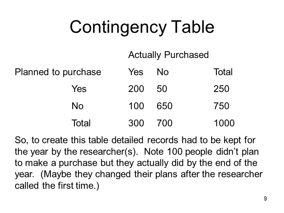 Contingency Table Actually Purchased Planned to purchase Yes No Total