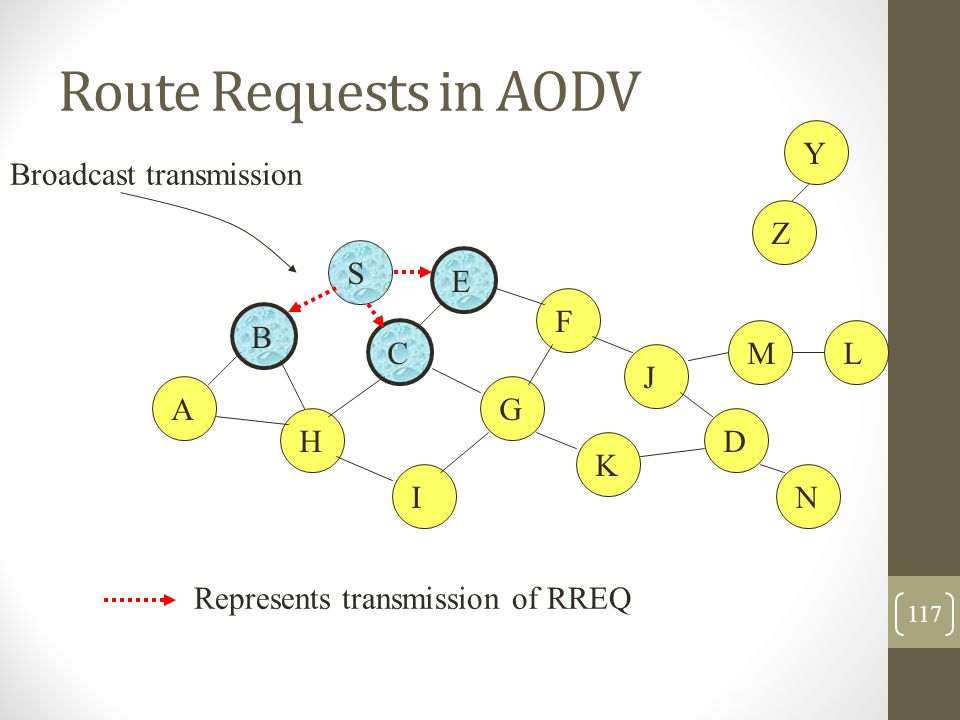 Route Requests in AODV Y Broadcast transmission Z S E F B C M L J A G