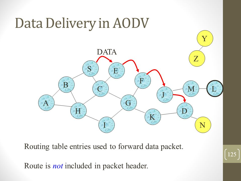 Data Delivery in AODV Y DATA Z S E F B C M L J A G H D K I N