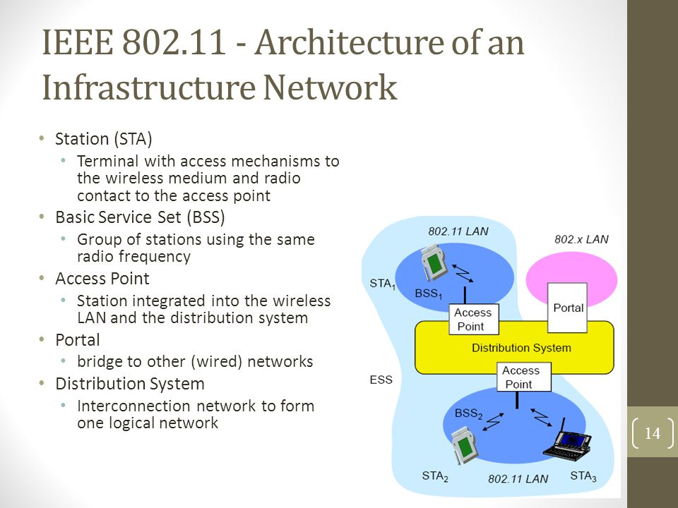 IEEE 802.11 - Architecture of an Infrastructure Network