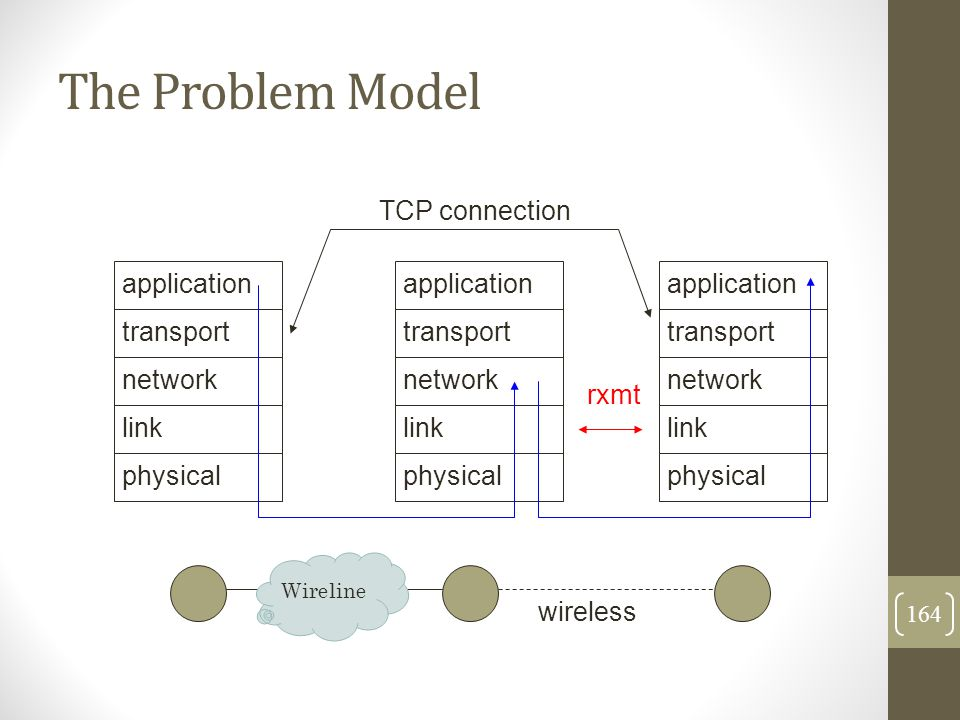 The Problem Model TCP connection application transport network rxmt